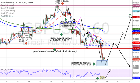 GBPUSD: Is it a time to shift direction on GBP/USD?