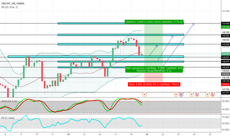 GBPJPY: posible movimiento de 18O pits