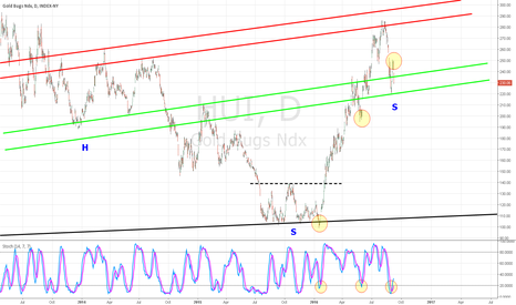 HUI: HUI (GOLD BUGD INDEX) - HEAD AND SHOULDERS