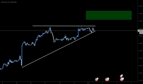 USDCAD: USD/CAD ascending triangle