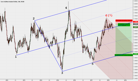 EURNZD: One Median Line and one hypothesis