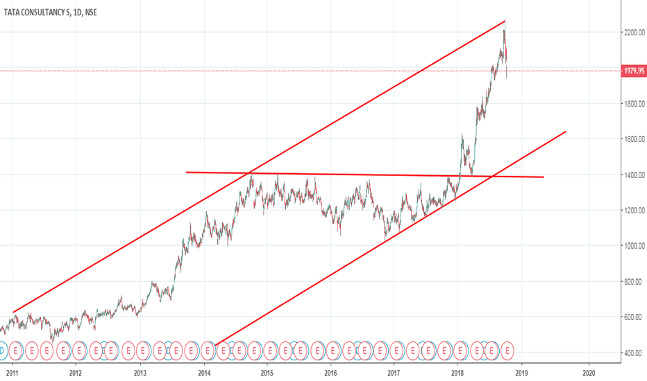 TCS: TCS daily channel