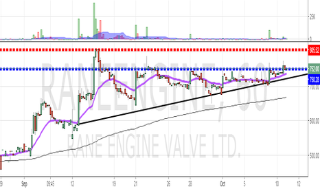 RANEENGINE: RANE ENGINES : Getting Ready for a breakout ?