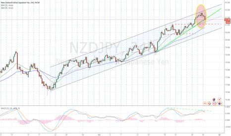 NZDJPY: NZD on reversal phase, a trade setup :)