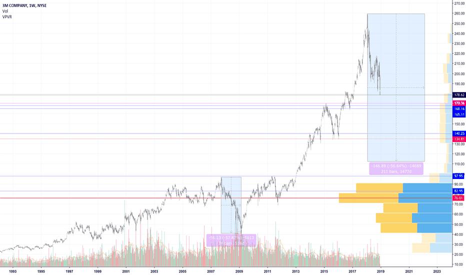 MMM: Dow Stocks 3M (MMM)