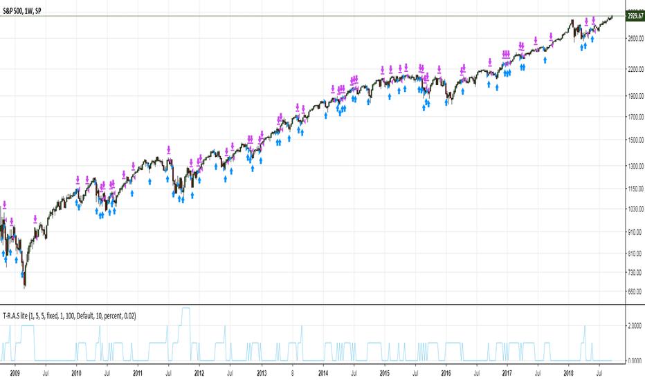 SPX: Simplest Strategy Tweaked: 5k% of Gross Profit vs 3.5k% buy&hold