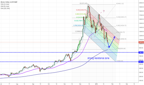 BTCUSD: BTC/USD - analysis buy and sell levels