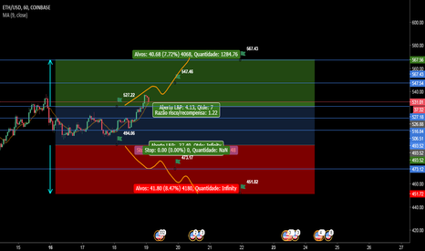 ETHUSD: Situação provável ETH/USD Likely situation for the week