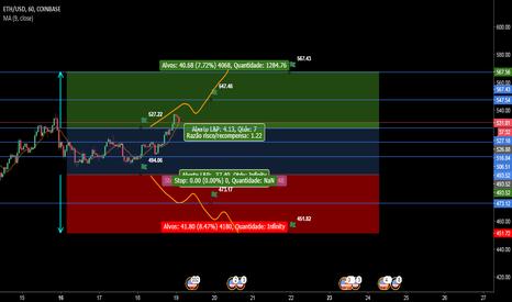 ETHUSD: Situação provável ETH/USD Likely situation for the week