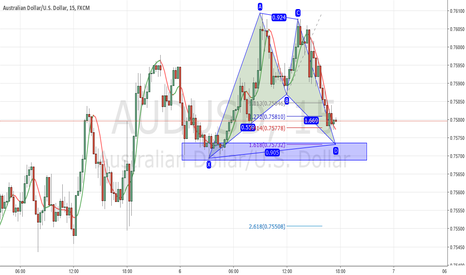 AUDUSD: #AUDUSD Possible Bat Pattern