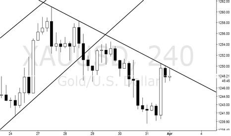 XAUUSD: Line short, online do more.