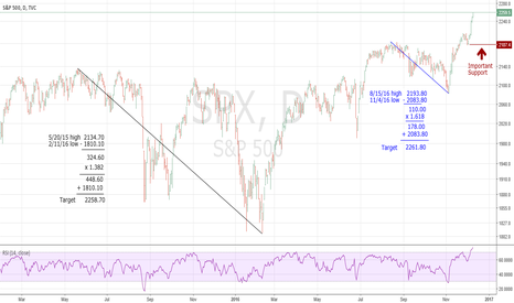 SPX: Important SPX Levels to Watch
