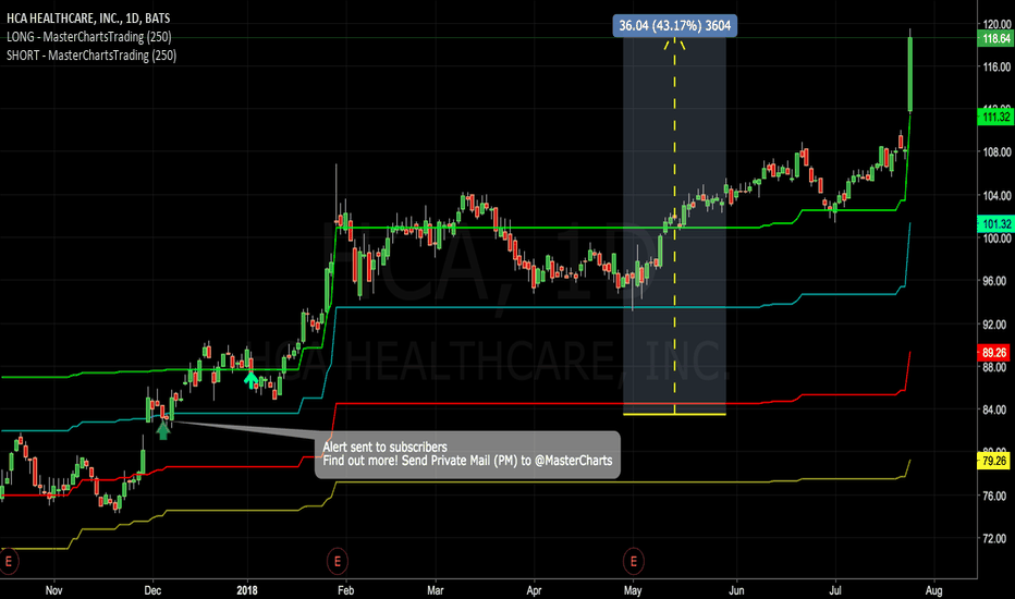 HCA: Congratulations to Subscribers. $HCA Up Over 40% Following Alert