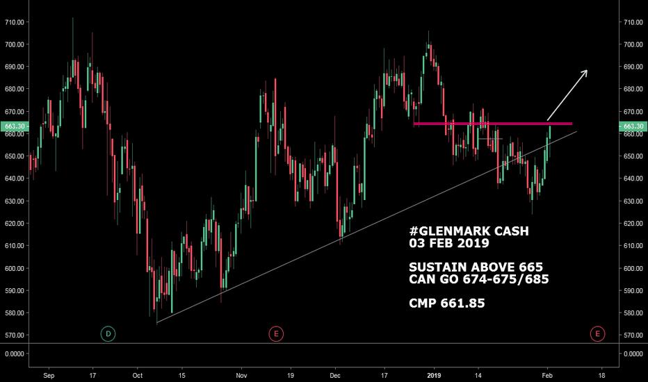GLENMARK: #GLENMARK CASH : LOOKS GOOD ABOVE 665