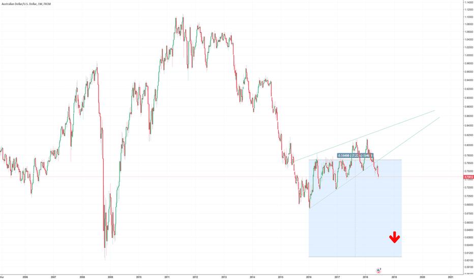 AUDUSD: AUD-USD Bearish Descending wedge breakout (Weekly chart).