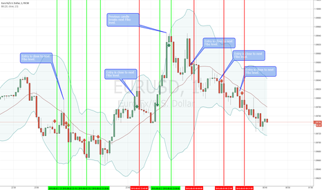 EURUSD: Trying and testing Fibo level breakouts method