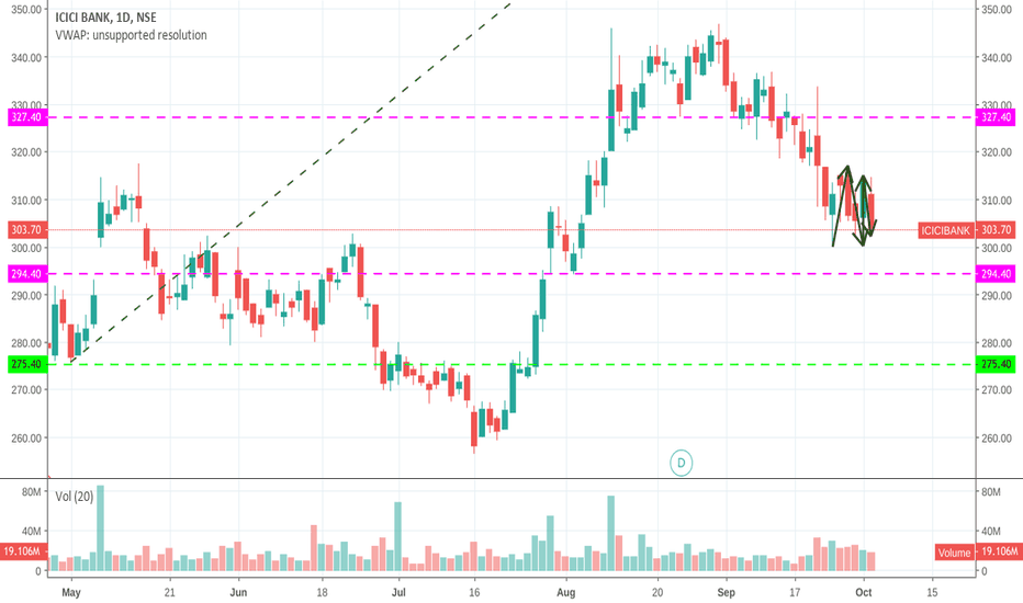 ICICIBANK: If the price  300 is broken on downside