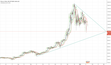 BTCUSD: Is BTC in a triangle?