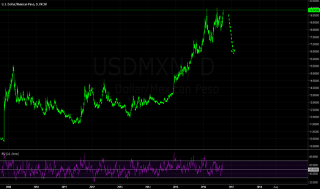 USDMXN: Downside Pullback Imminent