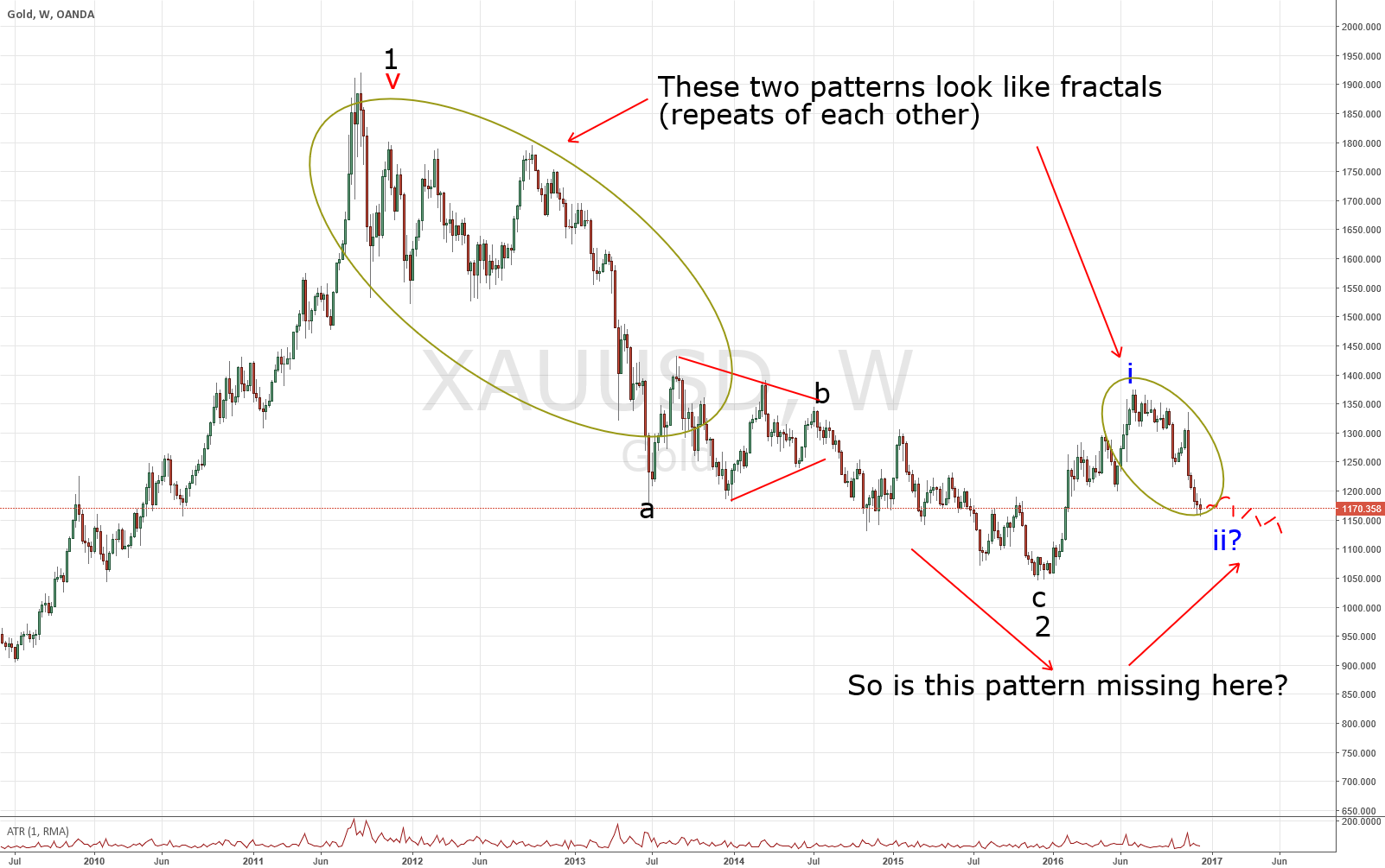 GOLD looking for a bottom. There may be an upswing here