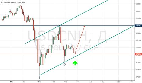 USDCNH: Потенциальная покупка USD/CNH (китайский юань)