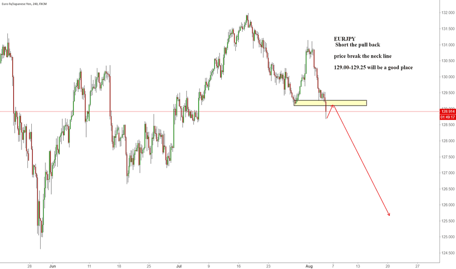 EURJPY: EURJPY  Short the pull back