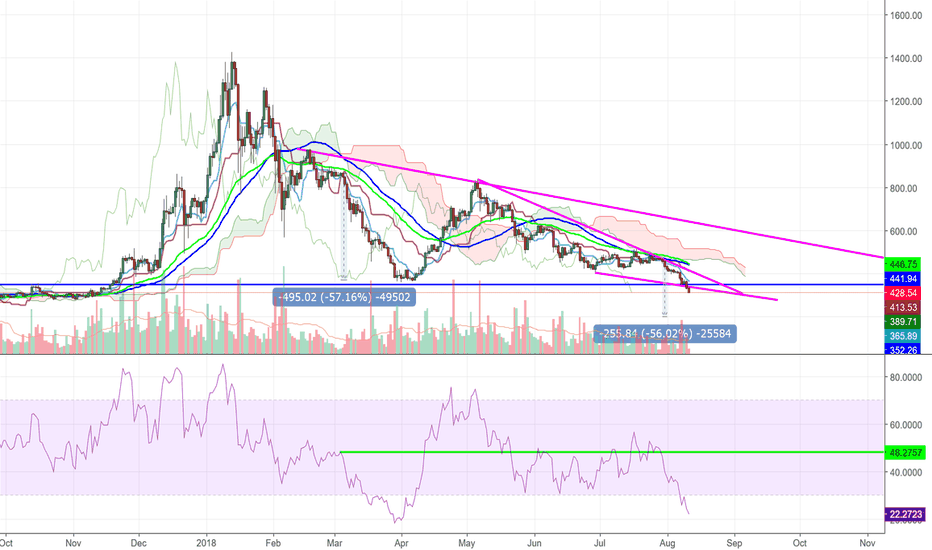 ETHUSD: ETH-USD will it repeat its dumping pattern?