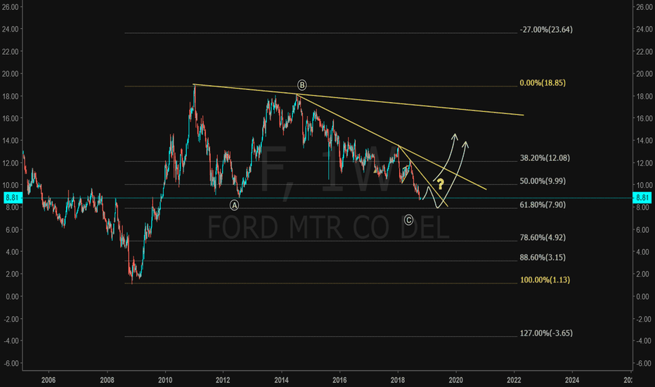 F: Ford finally broke the corrective wave low! Time for the upside?