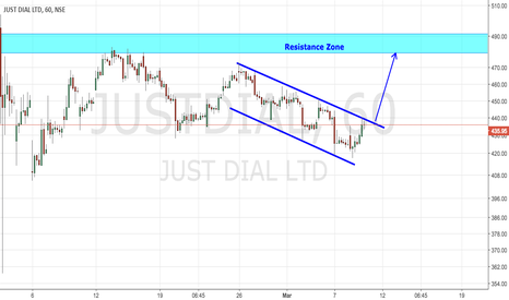 JUSTDIAL: JustDial Channel Breakout