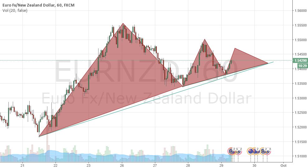 pyramids for EURNZD