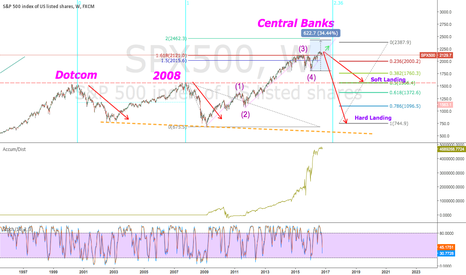 SPX500: Hard Landing or Soft Landing ?