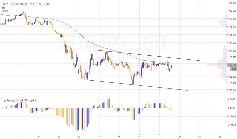 EURJPY: اليورو ين، يختبر منطقة مقاومة مهم