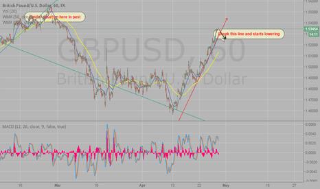 GBPUSD: GBP/USD watch, folow and short