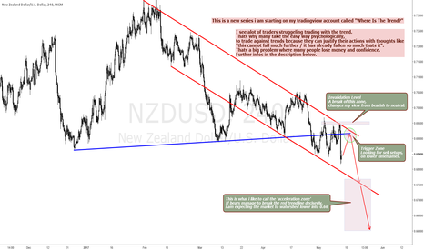 NZDUSD: NZDUSD SELL RALLIES FOR THE NEXT LEG LOWER - WITT? #1