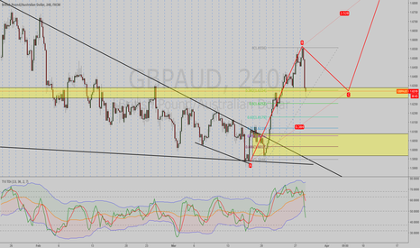 GBPAUD: LONG ALL DAY LONG