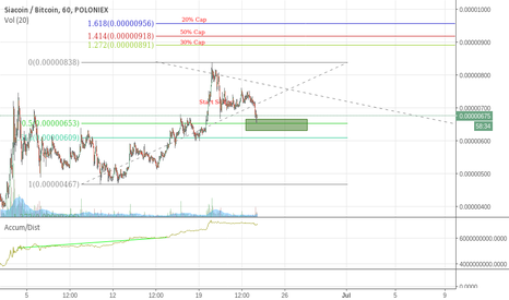 SCBTC: New Buy Zone for SC
