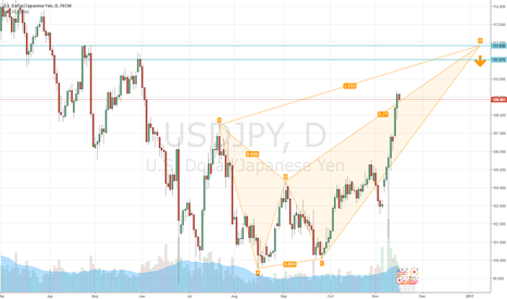 USDJPY: Possible Bearish Crab formation