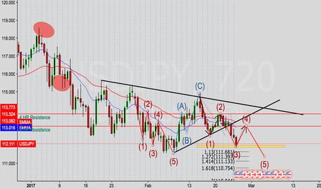 USDJPY: Elliot Wave Theory