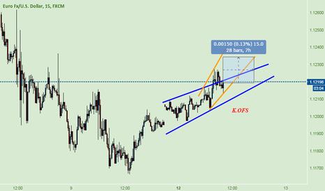 EURUSD: EUR USD ~ Scalp Buy