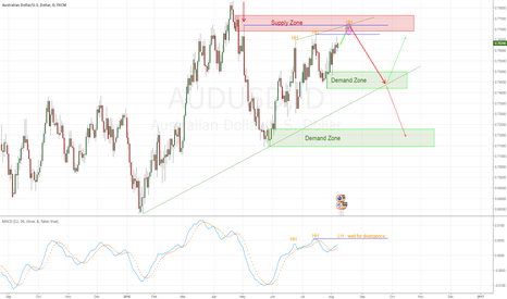 AUDUSD: AUD/USD - potential SELL setup at TF D1