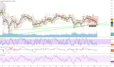EEM: EEM starting a long here 38