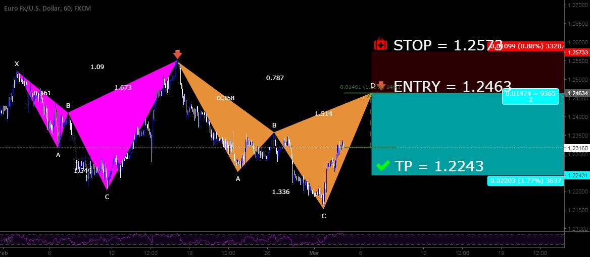 FX | EURUSD | Patterns | Setup for Sell