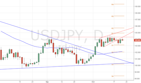 USDJPY: USD/JPY – Bearish move likely