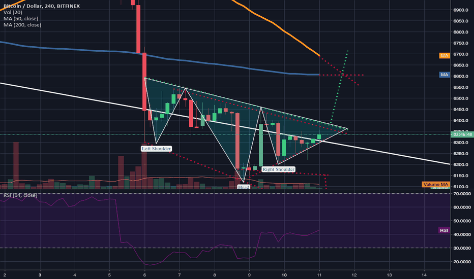 BTCUSD: Can a potential invrted h&s breakout prevent the 4hr deathcross?