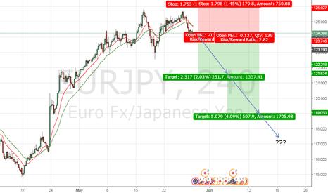 EURJPY: Sell stop EURJPY