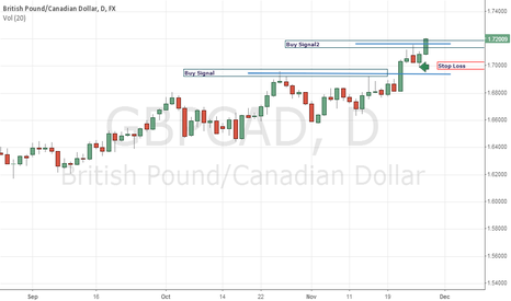 GBPCAD: GBP/CAD very good profits.