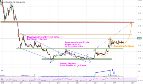 EKC: Positional Long for Tgt 64-65. SL of ur choice