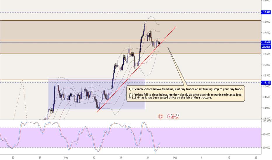 CHFJPY: CHFJPY Analysis - Should I hold on to my buy trade?