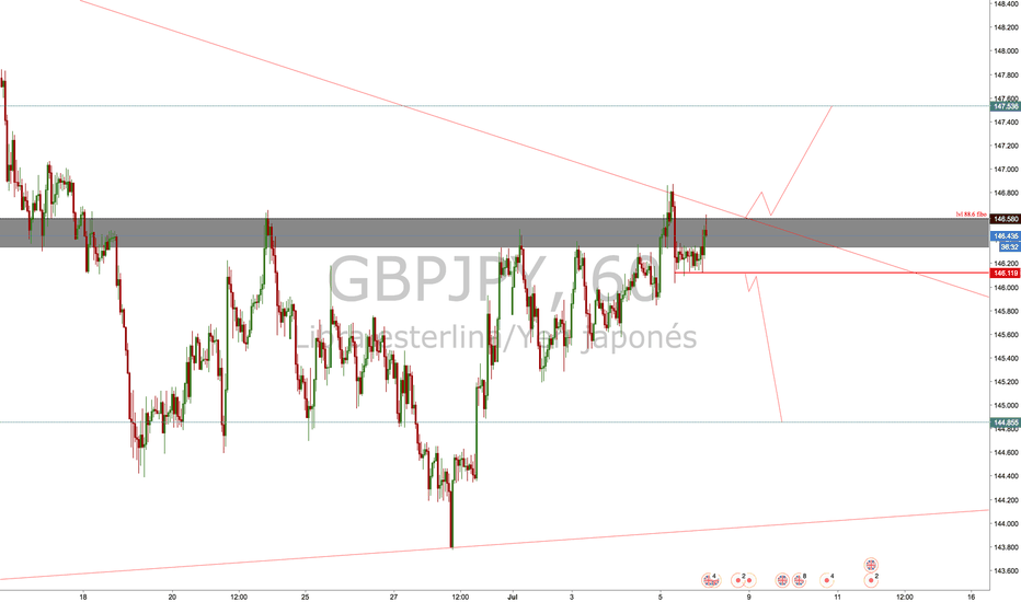 GBPJPY: POSIBLE MOVIMIENTO DEL GBPJPY