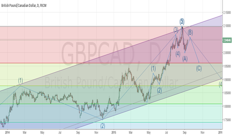 GBPCAD: gbp-cad